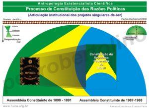 04 - Processo de Constituição das Razões Políticas