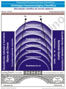 07 - Ontologia Fenomenologica Existencialista