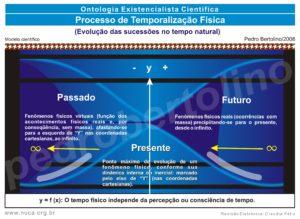 10 - Processo de Temporalização Fisica