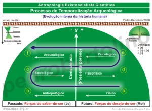 11 - Processo de Temporalização Antropológica