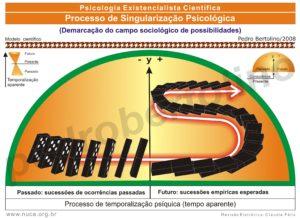 13 - Processo de Singularização Psicológica