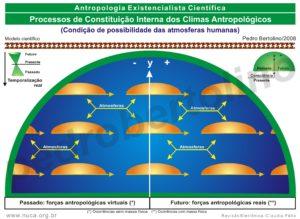 14 - Processos de Constituição Interna dos Climas Antropológicos