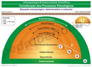 16 - Constituição dos Processos Psicopatológicos