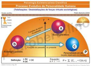18 - Processo Evolutivo da Personalidade Humana