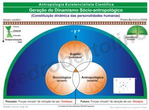 19 - Geração do Dinamismo Sócio-antropológico