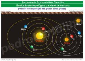 20 - Evolução Antropológica da História Humana