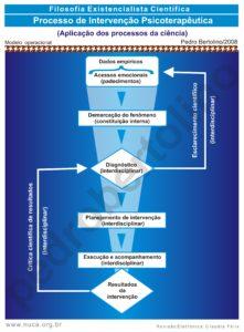 22 - Processo de intervenção Psicoterapêutica