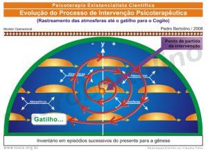 32 - Evolução do Processo de Intervenção Psicoterapêutica
