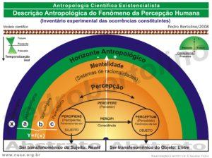 34 - Descrição Antropológica do Fenômeno da Percepção Humana