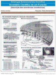 38 - Esclarecimento Científico de um Furacão