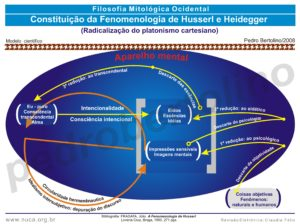 39 - Constituição da Fenomenologia de Husserl e Heidegger