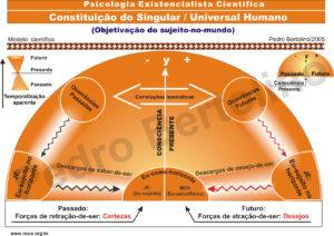 21 - Processo de Constituição do Singular Universal Humano